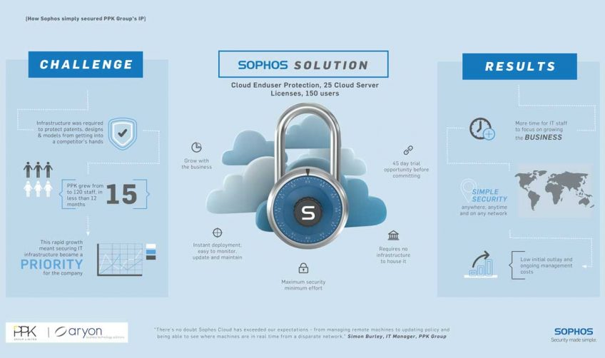 Sophos  Solution – A Chat with Simon Burley, PPK Group